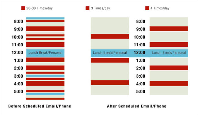 Email Twice a Day
